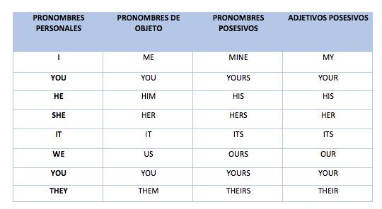 PRONOMBRES EN INGLÉS: Domínalos de una vez por todas 0